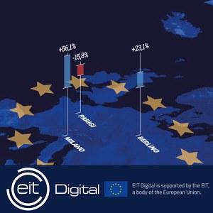 Collaborazione con istituzioni europee per lo sviluppo e il comarketing di un prodotto da lanciare sul mercato